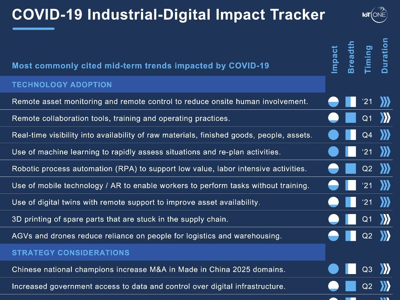 COVID-19 Industrial Digital Impact Tracker - Industrial IoT Insight - IoT ONE